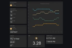 RootCloud dashboard, showing real time monitoring of sensors
